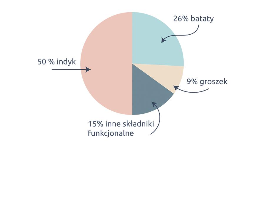 indyk3